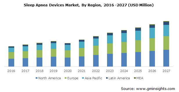 Sleep Apnea Devices Market, By Region