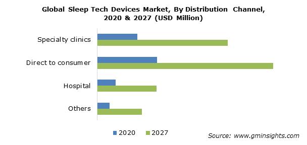 Sleep Tech Devices Market Size
