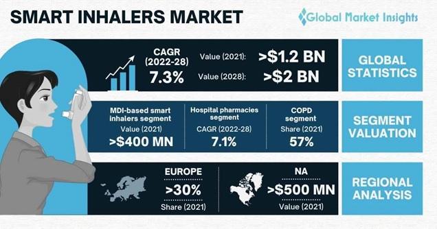 Smart Inhalers Market Overview