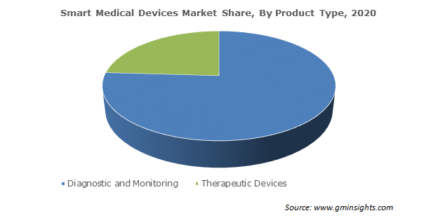 Smart Medical Devices Market Size