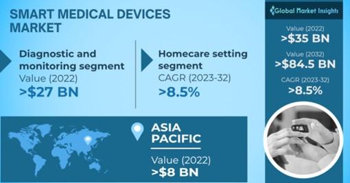 Smart Medical Devices Market Overview