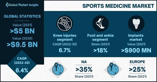 Sports Medicine Market Overview