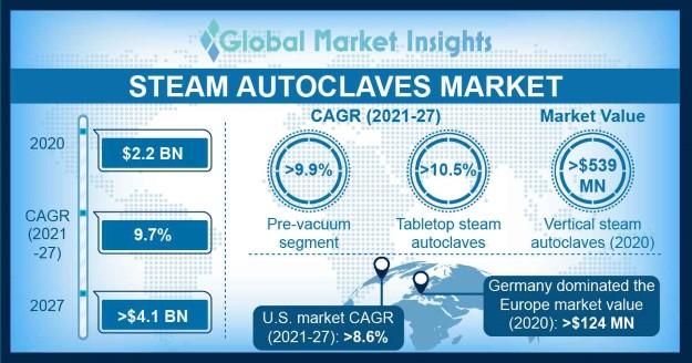 Steam Autoclaves Market Overview