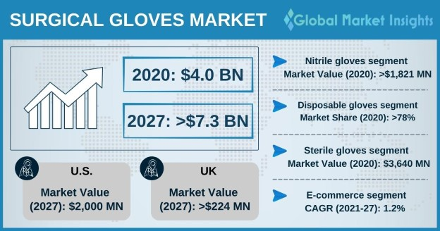 Surgical Gloves Market Overview