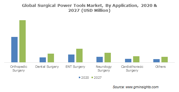 Surgical Power Tools Market Size