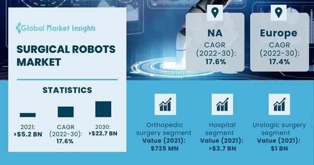 Surgical Robots Market Overview
