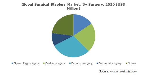Surgical Staplers Market Size