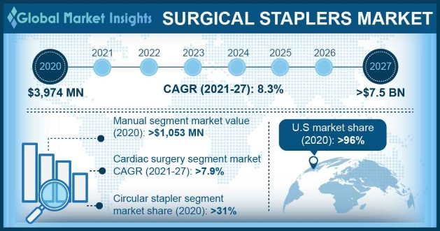 Surgical Staplers Market Overview