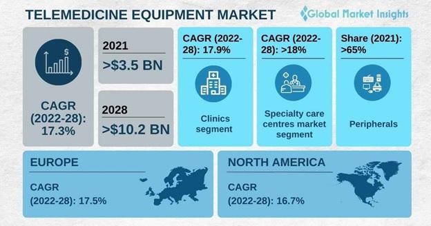 Telemedicine Equipment Market Overview