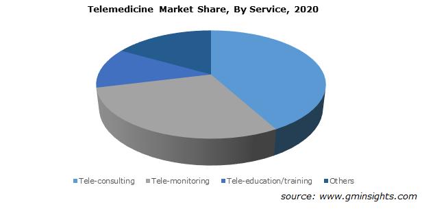 Telemedicine Market Share, By Service