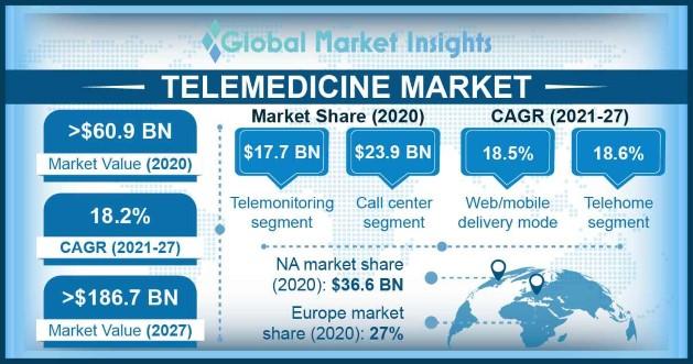 Telemedicine Market Overview
