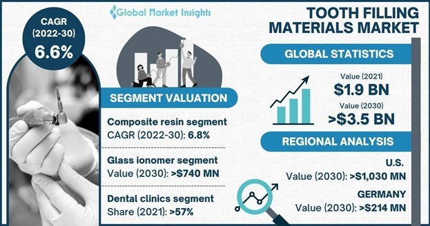Tooth Filling Materials Market Overview