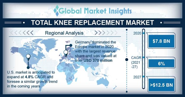 Total Knee Replacement Market Overview