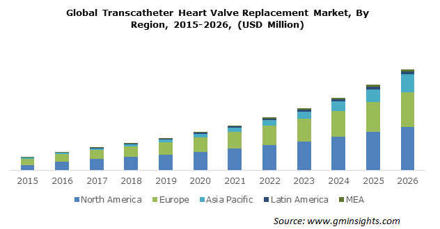 Global Transcatheter Heart Valve Replacement Market By Region