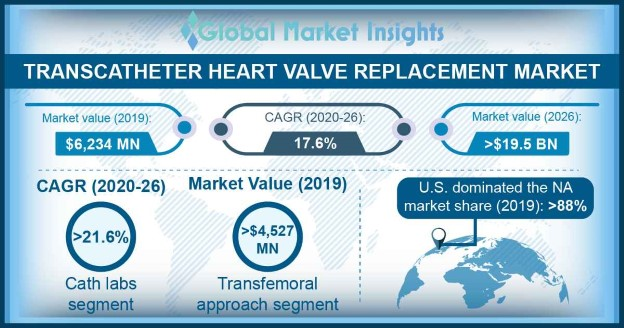 Transcatheter Heart Valve Replacement Market