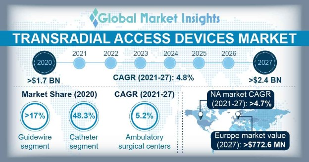 Transradial Access Devices Market Overview
