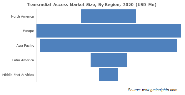North America Transradial Access Devices Market