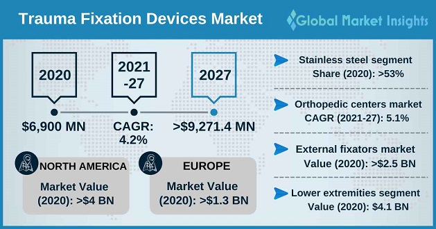 Trauma Fixation Devices Market Overview