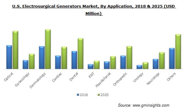 Electrosurgical Generators Market Size