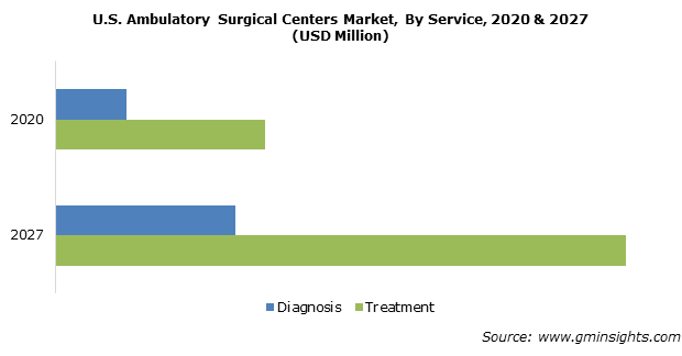 U.S. Ambulatory Surgical Centers Market Share