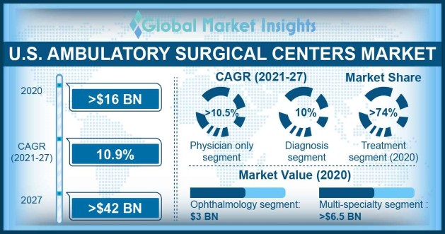 U.S. Ambulatory Surgical Centers Market Overview