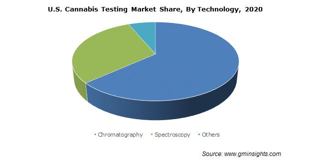 U.S. Cannabis Testing Market By Technology