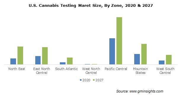 U.S. Cannabis Testing Maret By Zone