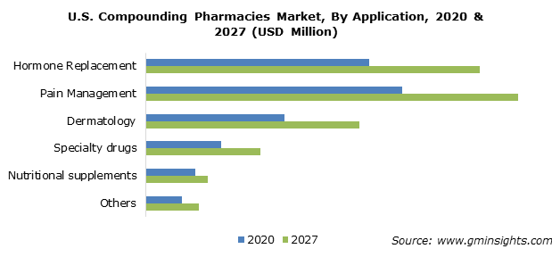 U.S. Compounding Pharmacies Market By Application