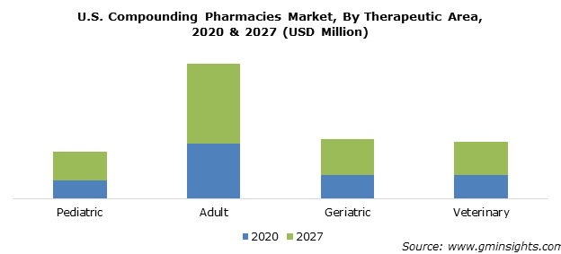 U.S. Compounding Pharmacies Market By Therapeutic Area