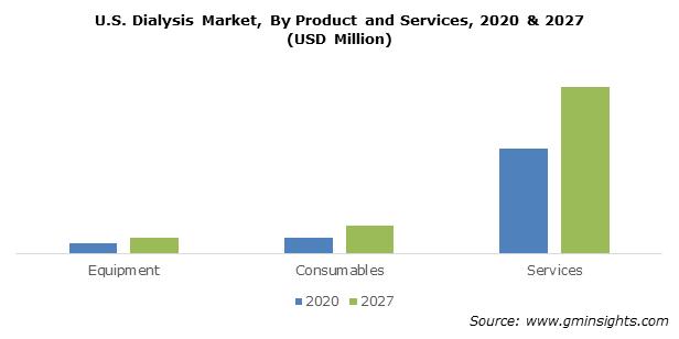 U.S. Dialysis Market Share