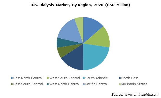 U.S. Dialysis Market Size