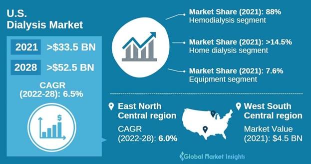 U.S. Dialysis Market Overview