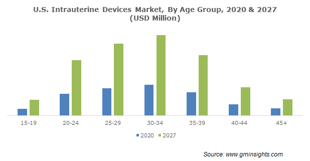 U.S. Intrauterine Devices Market By Age Group