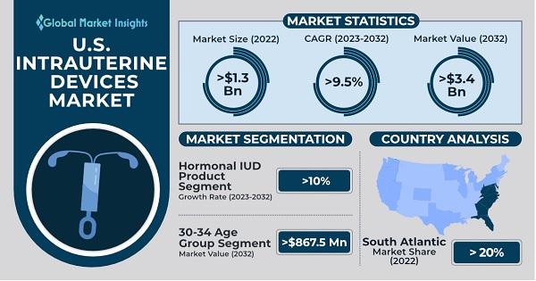U.S. Intrauterine Devices Market