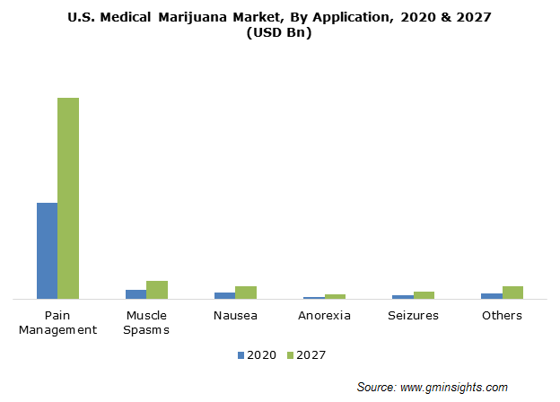 U.S. Medical Marijuana Market Size