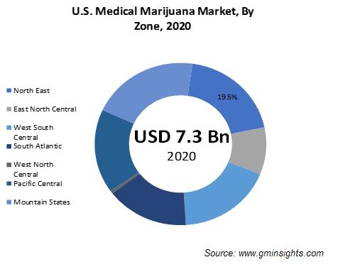 U.S. Medical Marijuana Market Trends