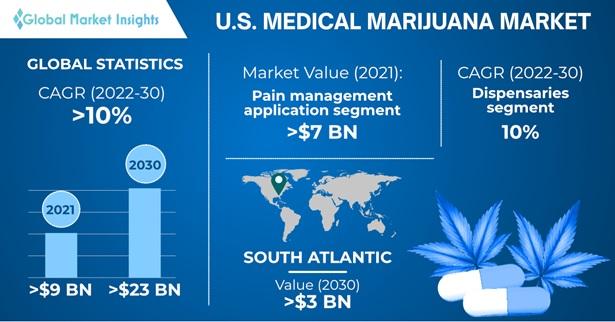 U.S. Medical Marijuana Market Overview