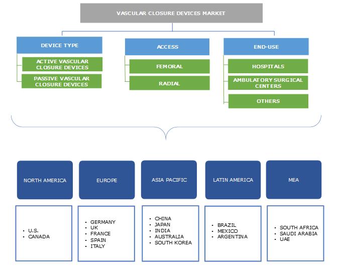 Vascular Closure Device Market