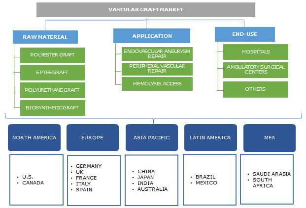 Vascular Graft Market Overview