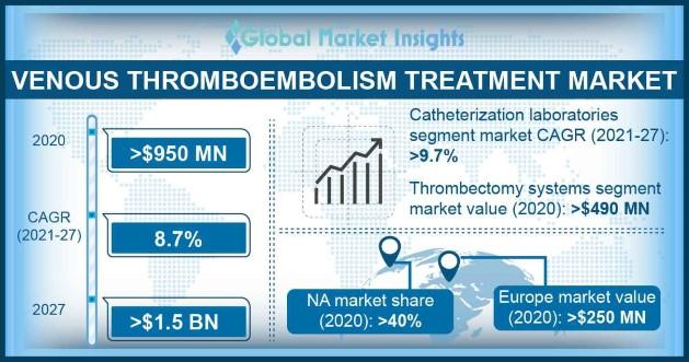 Venous Thromboembolism Treatment Market Overview