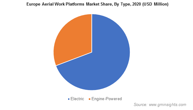 Aerial Work Platform (AWP) Market Size
