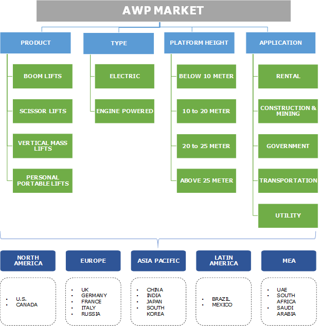 (AWP) Aerial Work Platforms Market