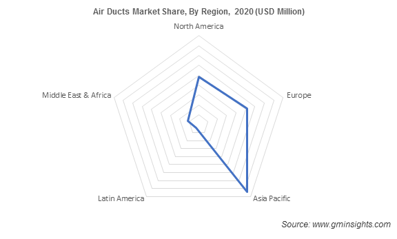 Air Ducts Market Share, By Region