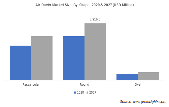 Air Ducts Market Size, By Shape