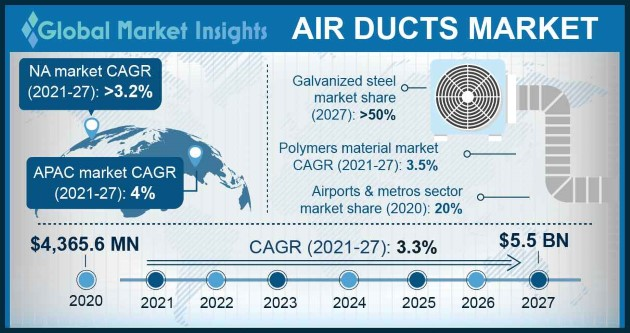 Air Ducts Market