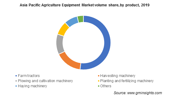Asia Pacific Agriculture Equipment Market volume share, by product