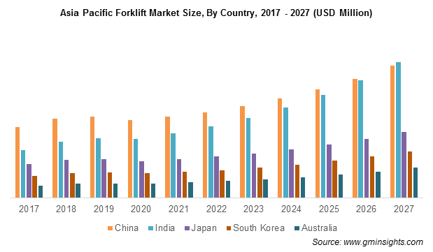 Asia Pacific Forklift Market By Country