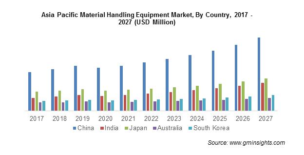 Asia Pacific Material Handling Equipment Market