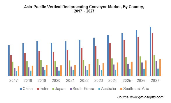 Asia Pacific Vertical Reciprocating Conveyor Market