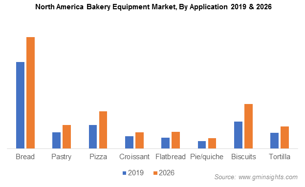 Bakery Processing Equipment Market size